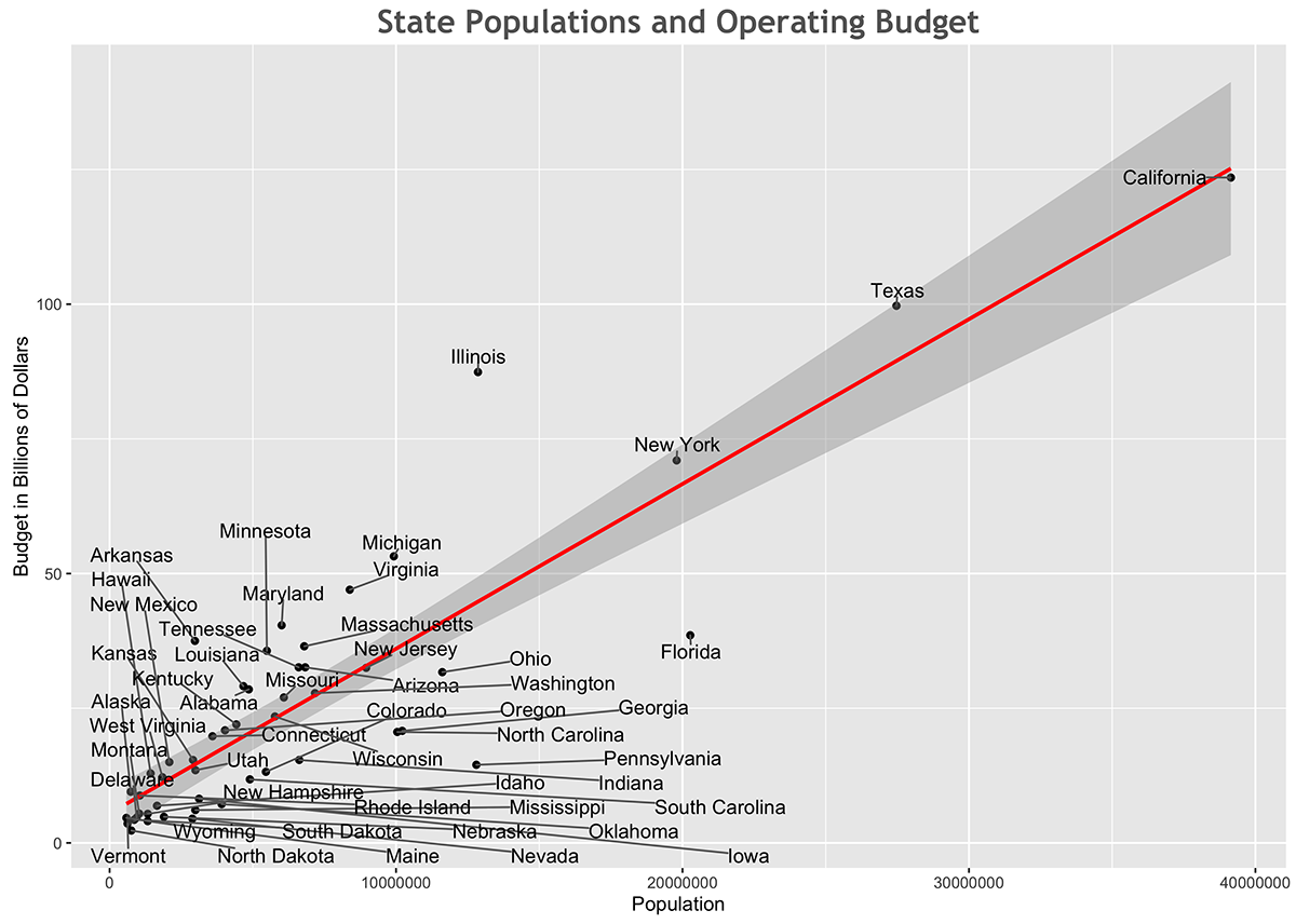 State Budgets and Populations (a.k.a Why Illinois is in the shape it's in) - MischaFisher.com | Quantitative Economics